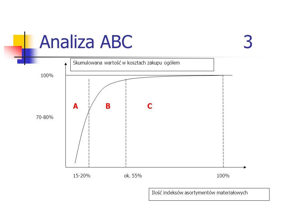 Analiza ABC 3 Skumulowana wartość w kosztach zakupu ogółem 100% 70-80% 15-20%ok. 55%100% Ilość indeksów asortymentów materiałowych ABC