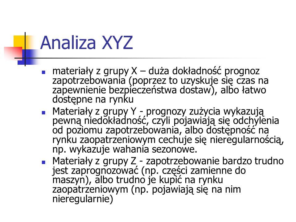 Analiza XYZ materiały z grupy X – duża dokładność prognoz zapotrzebowania (poprzez to uzyskuje się czas na zapewnienie bezpieczeństwa dostaw), albo ła