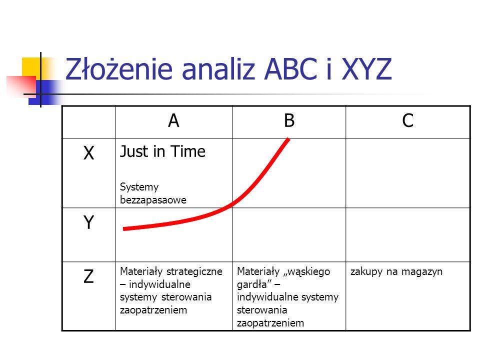 Złożenie analiz ABC i XYZ ABC X Just in Time Systemy bezzapasaowe Y Z Materiały strategiczne – indywidualne systemy sterowania zaopatrzeniem Materiały