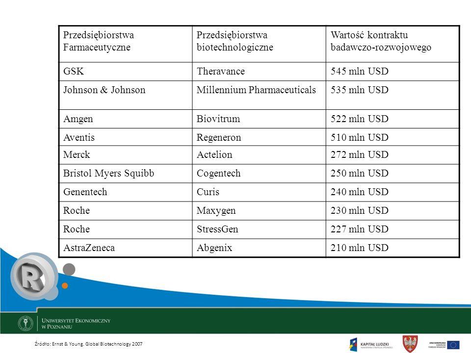 Przedsiębiorstwa Farmaceutyczne Przedsiębiorstwa biotechnologiczne Wartość kontraktu badawczo-rozwojowego GSKTheravance545 mln USD Johnson & JohnsonMi