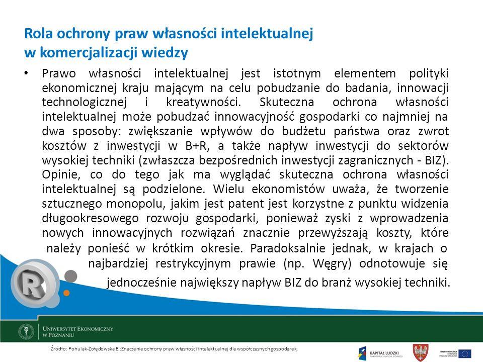 Rola ochrony praw własności intelektualnej w komercjalizacji wiedzy Prawo własności intelektualnej jest istotnym elementem polityki ekonomicznej kraju