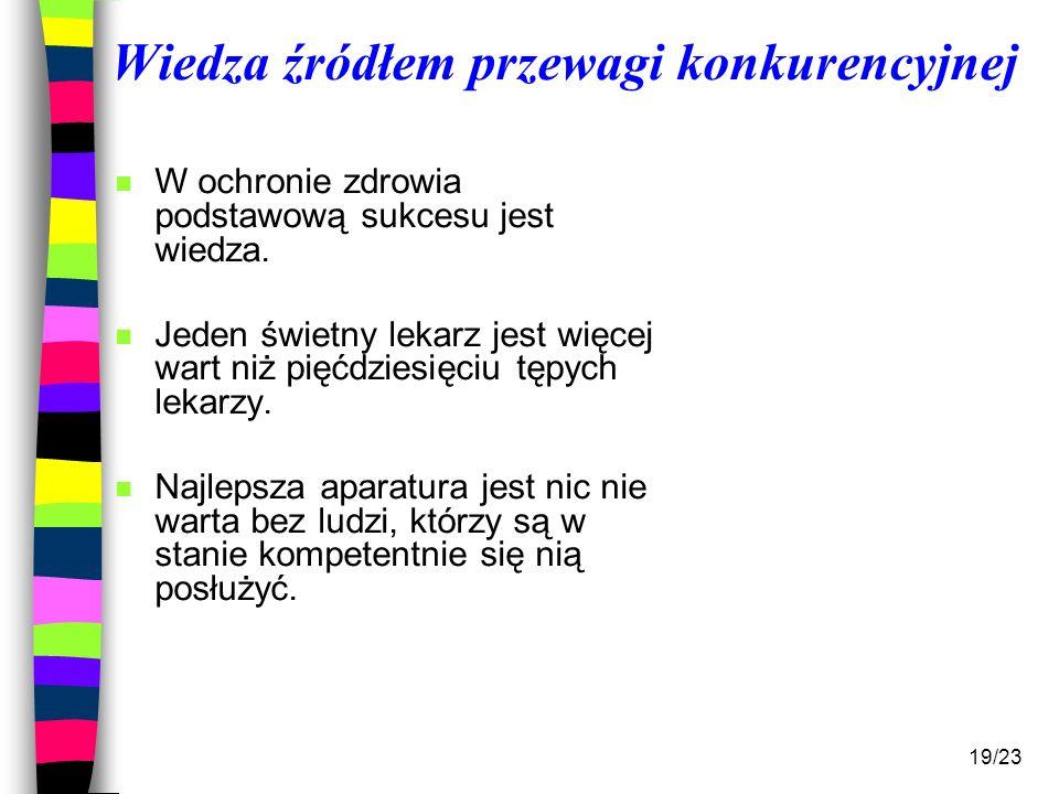 19/23 Wiedza źródłem przewagi konkurencyjnej n W ochronie zdrowia podstawową sukcesu jest wiedza. n Jeden świetny lekarz jest więcej wart niż pięćdzie
