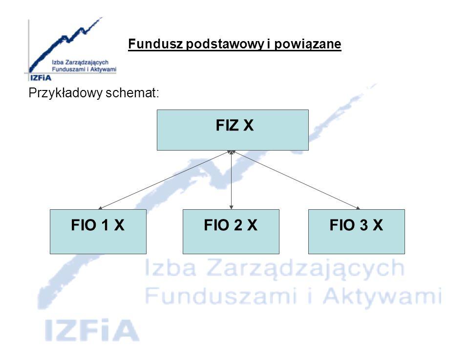 Fundusze z wydzielonymi subfunduszami Przykładowy schemat: FIO sub FIO obligacji sub FIO akcji