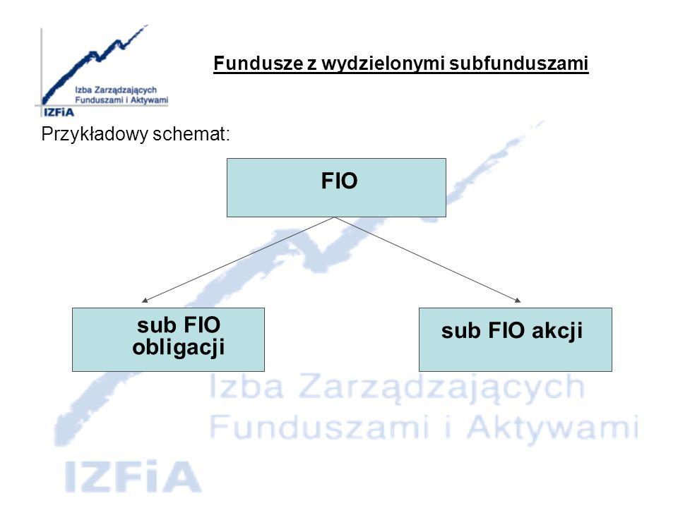 Nowe konstrukcje i typy funduszy inwestycyjnych Typy funduszy inwestycyjnych: Fundusze rynku pieniężnego, Fundusze portfelowe, Fundusze aktywów niepublicznych, Fundusze sekurytyzacyjne (standaryzowane i niestandaryzowane).