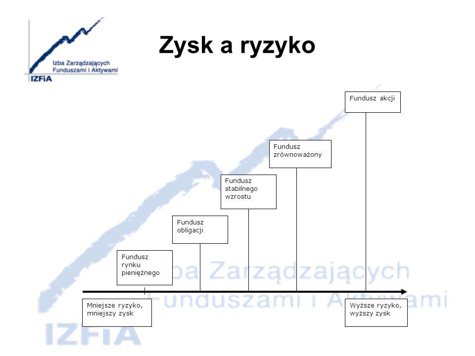 Zalety i wady inwestowania w fundusze