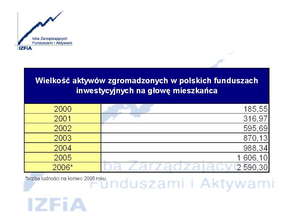 Rok 2005 Polska w Europie