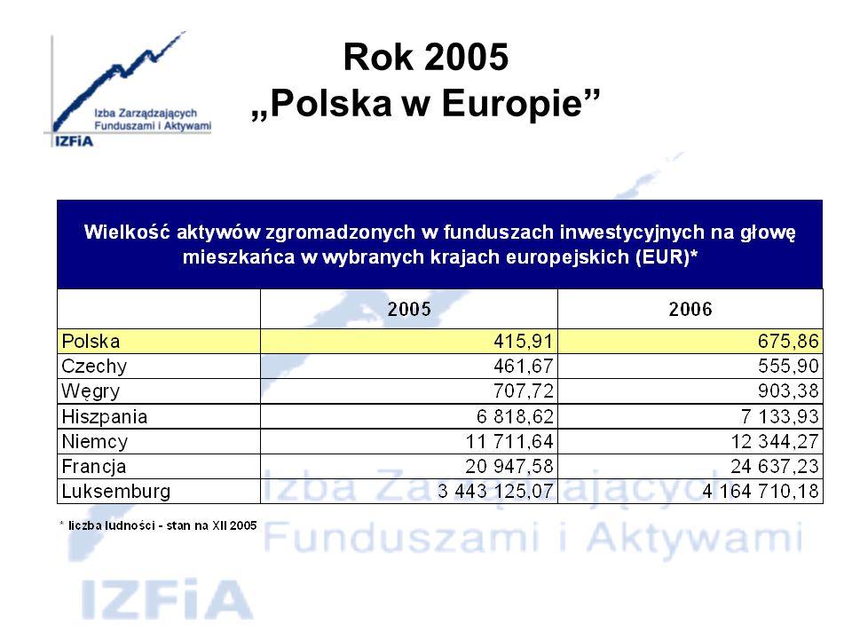 Rok 2006 Polska w Europie
