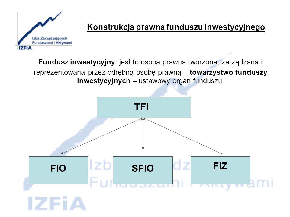 Co to jest fundusz inwestycyjny.