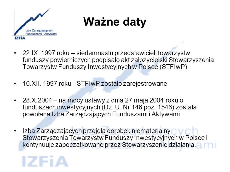 IZFiA dzisiaj Członkami IZFiA jest 18 działających w Polsce Towarzystw Funduszy Inwestycyjnych Członkowie IZFiA - Towarzystwa Funduszy Inwestycyjnych - zarządzają w chwili obecnej 260 funduszami inwestycyjnymi w funduszach tych zgromadzone aktywa na koniec kwietnia 2007 roku przekroczyły 120 mld PLN