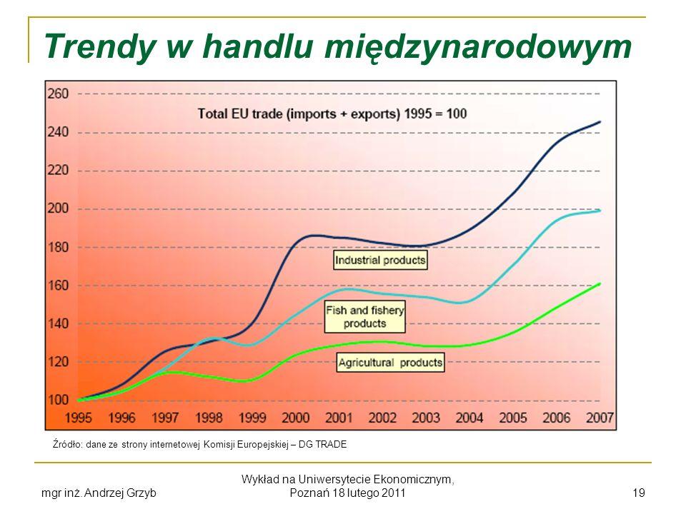 mgr inż. Andrzej Grzyb Wykład na Uniwersytecie Ekonomicznym, Poznań 18 lutego 2011 19 Trendy w handlu międzynarodowym Źródło: dane ze strony interneto