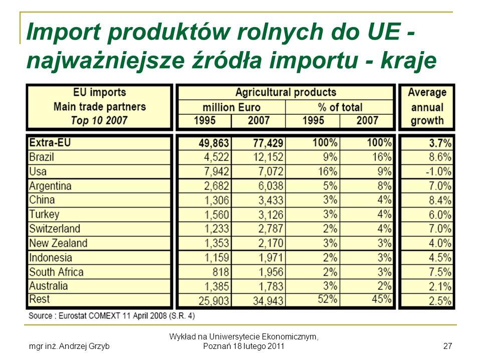 mgr inż. Andrzej Grzyb Wykład na Uniwersytecie Ekonomicznym, Poznań 18 lutego 2011 27 Import produktów rolnych do UE - najważniejsze źródła importu -