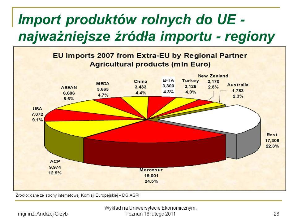 mgr inż. Andrzej Grzyb Wykład na Uniwersytecie Ekonomicznym, Poznań 18 lutego 2011 28 Import produktów rolnych do UE - najważniejsze źródła importu -