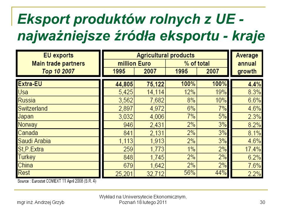 mgr inż. Andrzej Grzyb Wykład na Uniwersytecie Ekonomicznym, Poznań 18 lutego 2011 30 Eksport produktów rolnych z UE - najważniejsze źródła eksportu -