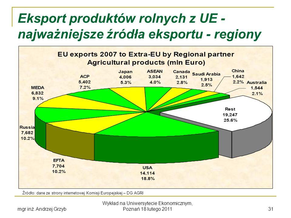mgr inż. Andrzej Grzyb Wykład na Uniwersytecie Ekonomicznym, Poznań 18 lutego 2011 31 Eksport produktów rolnych z UE - najważniejsze źródła eksportu -