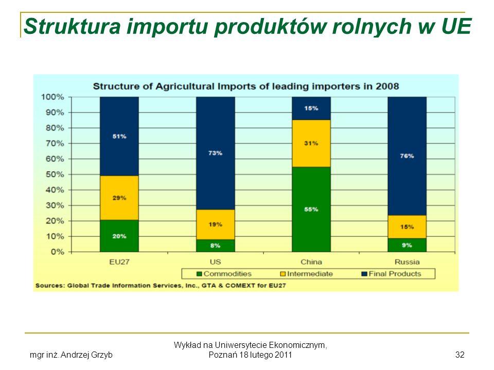 mgr inż. Andrzej Grzyb Wykład na Uniwersytecie Ekonomicznym, Poznań 18 lutego 2011 32 Struktura importu produktów rolnych w UE
