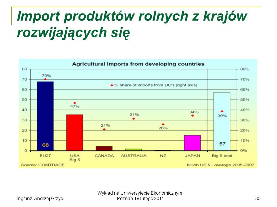 mgr inż. Andrzej Grzyb Wykład na Uniwersytecie Ekonomicznym, Poznań 18 lutego 2011 33 Import produktów rolnych z krajów rozwijających się