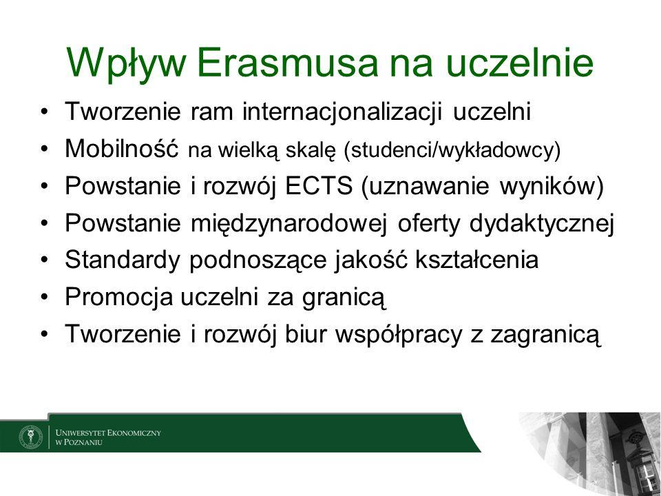 Wpływ Erasmusa na uczelnie Tworzenie ram internacjonalizacji uczelni Mobilność na wielką skalę (studenci/wykładowcy) Powstanie i rozwój ECTS (uznawani