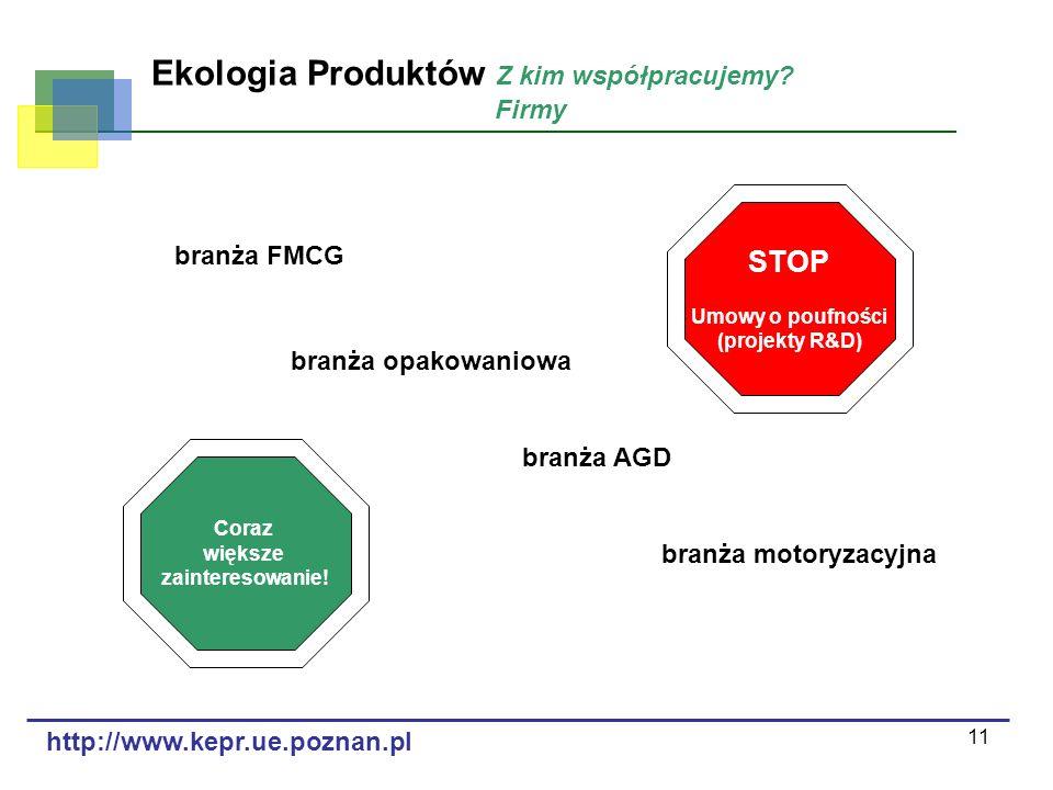 11 Ekologia Produktów Z kim współpracujemy? Firmy branża FMCG branża motoryzacyjna branża opakowaniowa branża AGD STOP Umowy o poufności (projekty R&D