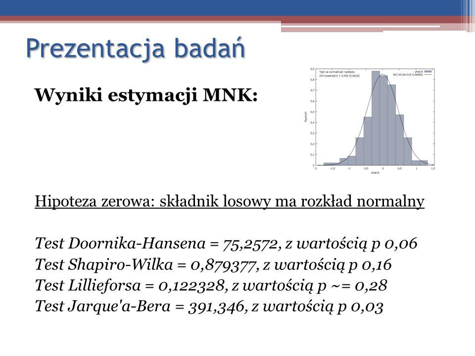 Prezentacja badań Wyniki estymacji MNK: Hipoteza zerowa: składnik losowy ma rozkład normalny Test Doornika-Hansena = 75,2572, z wartością p 0,06 Test
