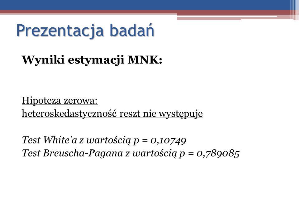 Prezentacja badań Wyniki estymacji MNK: Hipoteza zerowa: heteroskedastyczność reszt nie występuje Test White'a z wartością p = 0,10749 Test Breuscha-P