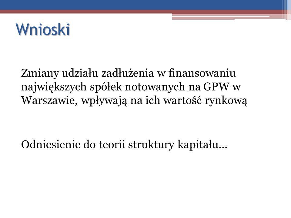 Wnioski Zmiany udziału zadłużenia w finansowaniu największych spółek notowanych na GPW w Warszawie, wpływają na ich wartość rynkową Odniesienie do teo