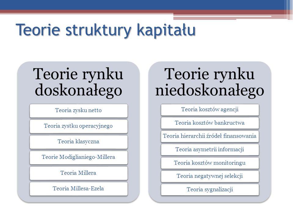 Teorie struktury kapitału Teorie rynku doskonałego Teoria zysku nettoTeoria zystku operacyjnego Teoria klasycznaTeorie Modiglianiego-MilleraTeoria Mil