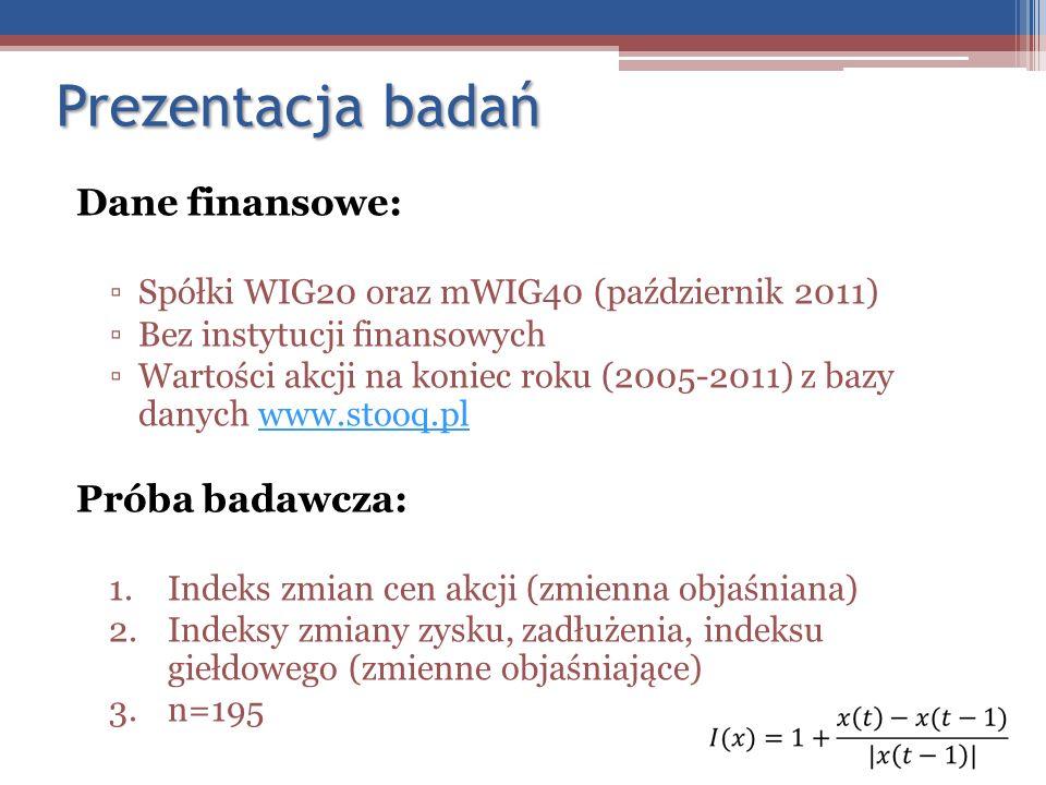 Prezentacja badań Dane finansowe: Spółki WIG20 oraz mWIG40 (październik 2011) Bez instytucji finansowych Wartości akcji na koniec roku (2005-2011) z b