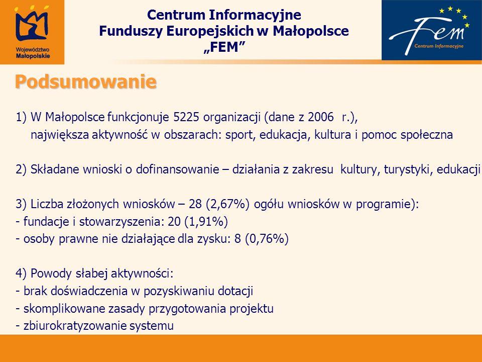 Centrum Informacyjne Funduszy Europejskich w Małopolsce FEMPodsumowanie 1) W Małopolsce funkcjonuje 5225 organizacji (dane z 2006 r.), największa akty