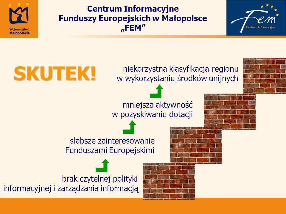 słabsze zainteresowanie Funduszami Europejskimi mniejsza aktywność w pozyskiwaniu dotacji niekorzystna klasyfikacja regionu w wykorzystaniu środków un