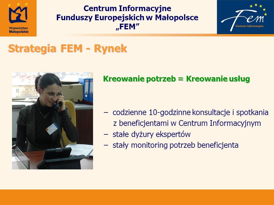 Centrum Informacyjne Funduszy Europejskich w Małopolsce FEM – codzienne 10-godzinne konsultacje i spotkania z beneficjentami w Centrum Informacyjnym –