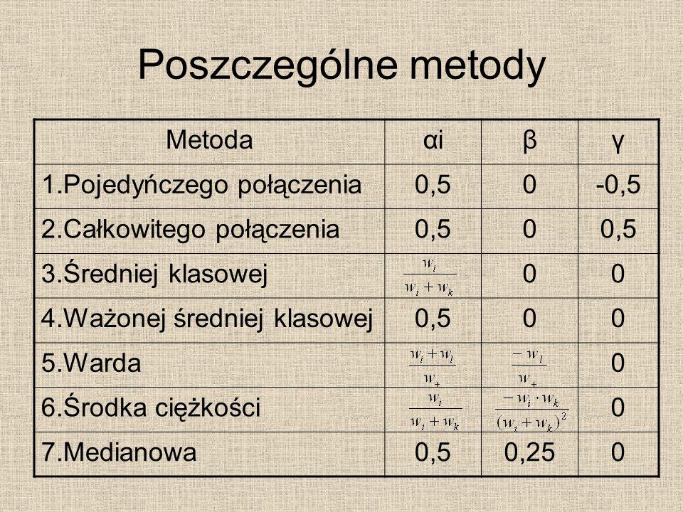 Poszczególne metody Metodaαiαiβγ 1.Pojedyńczego połączenia0,50-0,5 2.Całkowitego połączenia0,50 3.Średniej klasowej00 4.Ważonej średniej klasowej0,500