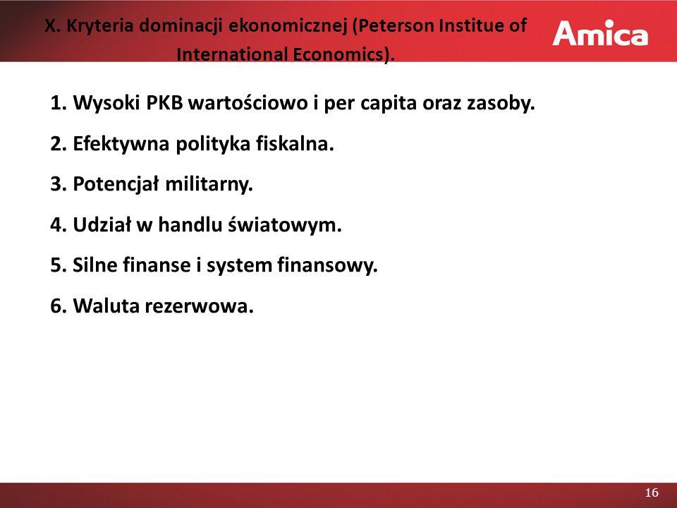 16 X.Kryteria dominacji ekonomicznej (Peterson Institue of International Economics).