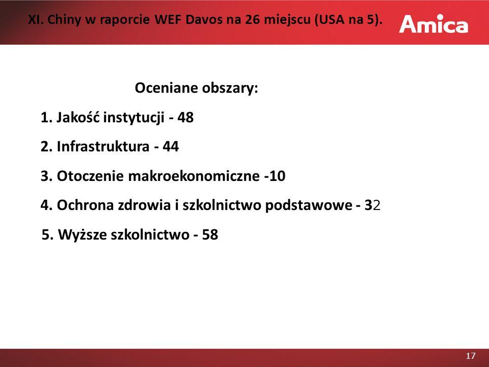 17 Oceniane obszary: 1.Jakość instytucji - 48 2. Infrastruktura - 44 3.