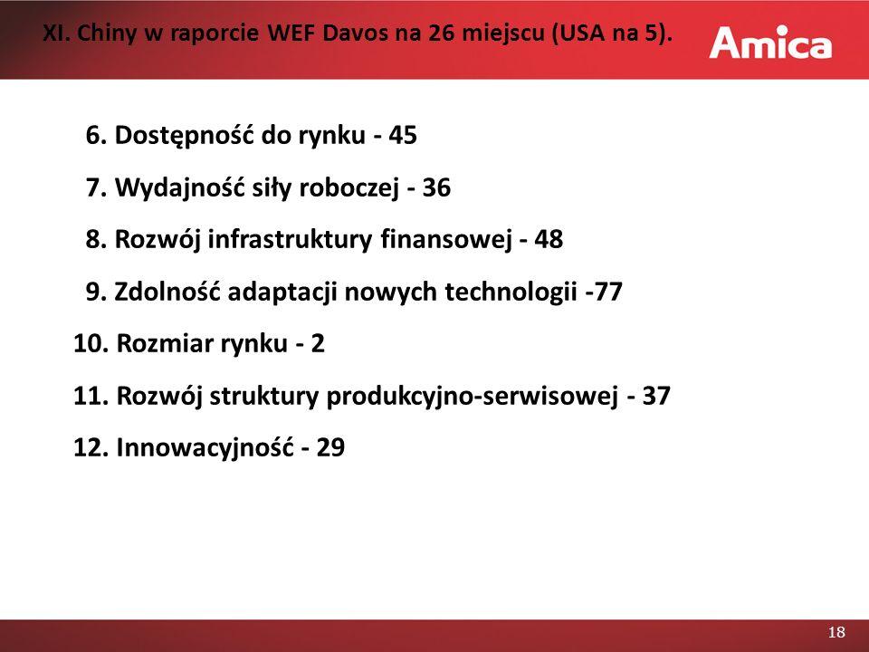 18 6.Dostępność do rynku - 45 7. Wydajność siły roboczej - 36 8.