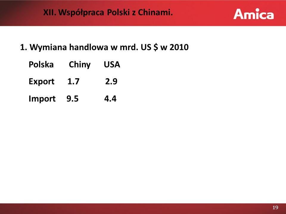 19 1.Wymiana handlowa w mrd. US $ w 2010 Polska Chiny USA Export 1.7 2.9 Import 9.5 4.4 XII.