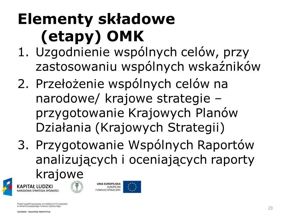 29 Elementy składowe (etapy) OMK 1.Uzgodnienie wspólnych celów, przy zastosowaniu wspólnych wskaźników 2.Przełożenie wspólnych celów na narodowe/ krajowe strategie – przygotowanie Krajowych Planów Działania (Krajowych Strategii) 3.Przygotowanie Wspólnych Raportów analizujących i oceniających raporty krajowe