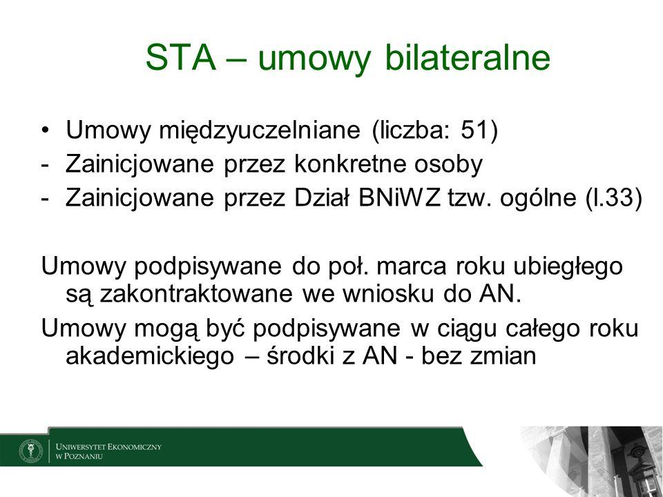 STA – umowy bilateralne Umowy międzyuczelniane (liczba: 51) -Zainicjowane przez konkretne osoby -Zainicjowane przez Dział BNiWZ tzw. ogólne (l.33) Umo