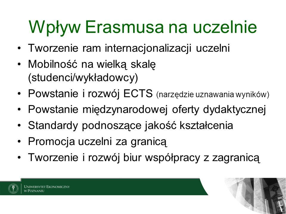 Wpływ Erasmusa na uczelnie Tworzenie ram internacjonalizacji uczelni Mobilność na wielką skalę (studenci/wykładowcy) Powstanie i rozwój ECTS (narzędzi