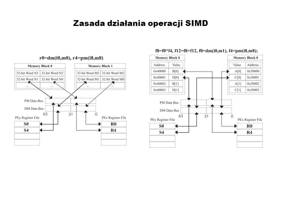 Zasada działania operacji SIMD