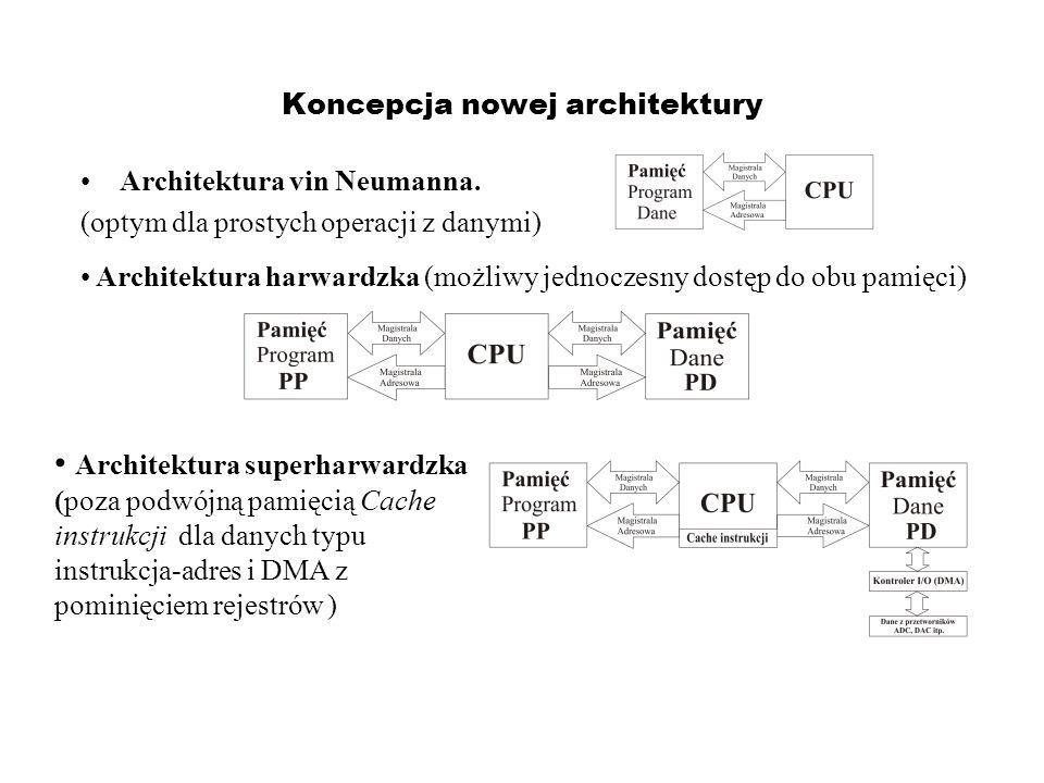 Koncepcja nowej architektury Architektura vin Neumanna. (optym dla prostych operacji z danymi) Architektura harwardzka (możliwy jednoczesny dostęp do
