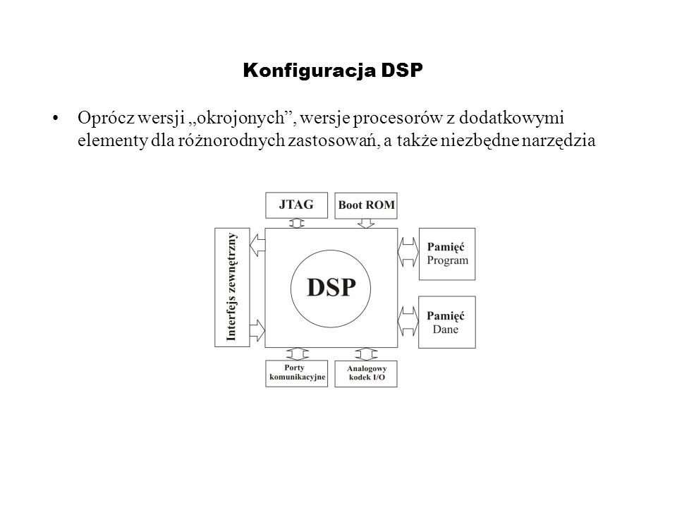 Konfiguracja DSP Oprócz wersji okrojonych, wersje procesorów z dodatkowymi elementy dla różnorodnych zastosowań, a także niezbędne narzędzia
