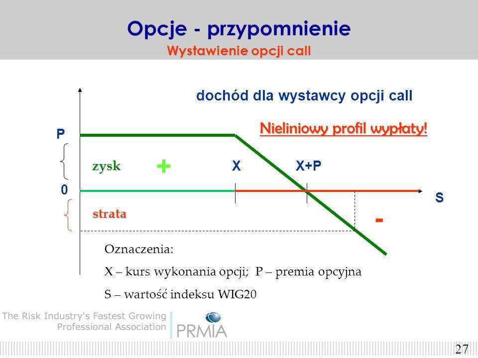 26 Wystawca opcji CALL zarabia jeśli indeks WIG20 nie wzrasta Opcje - przypomnienie Wystawca opcji call