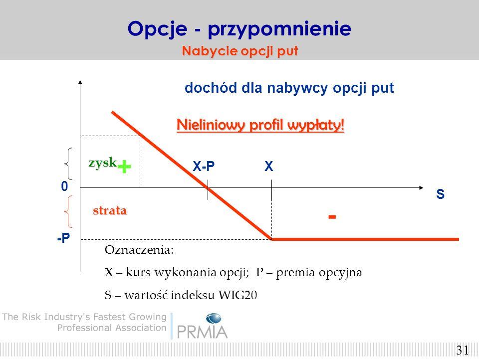 30 Nabywca opcji PUT zarabia na spadku indeksu WIG20 Opcje - przypomnienie Nabywca opcji put