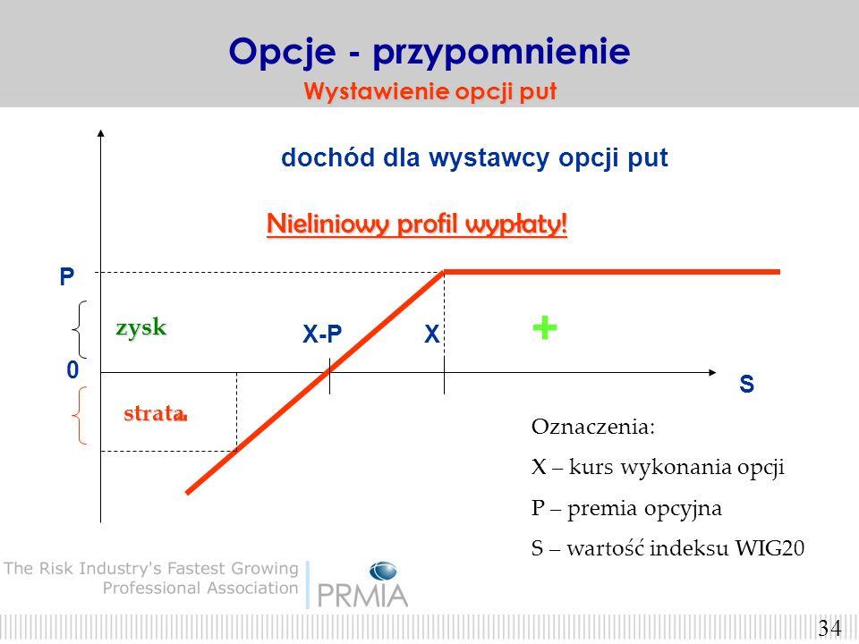 33 Wystawca opcji PUT zarabia jeśli indeks WIG20 nie spada Opcje - przypomnienie Wystawca opcji put