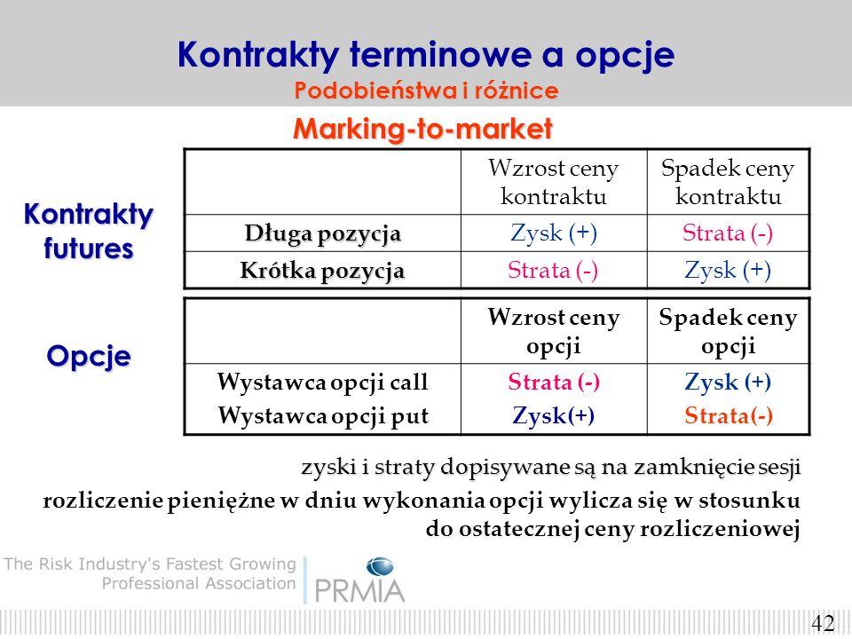 41 zarówno kontrakty terminowe (pozycje długie i krótkie) jak i opcje (pozycje krótkie) podlegają procesowi MARKING-TO-MARKET. Marking-to-marketMarkin
