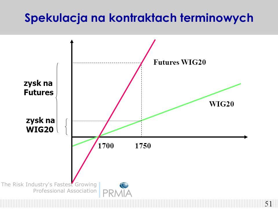 50 Przykład. 2.5%Indeks WIG20 wzrósł o 2.5% podczas jednej sesji. 37.25%Zajmując długą pozycję w kontrakcie futures na WIG20 można było osiągnąć stopę