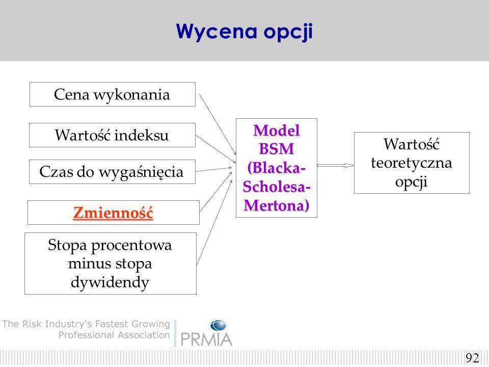 91 Czynniki wpływające na wartość opcji cena wykonania (wartość stała) cena wykonania (wartość stała) cena instrumentu podstawowego (wysokość WIG20) c