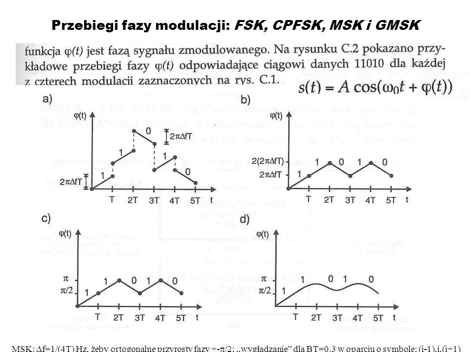 Przebiegi fazy modulacji: FSK, CPFSK, MSK i GMSK MSK: f=1/(4T) Hz, żeby ortogonalne przyrosty fazy +- /2; wygładzanie dla BT=0.3 w oparciu o symbole: