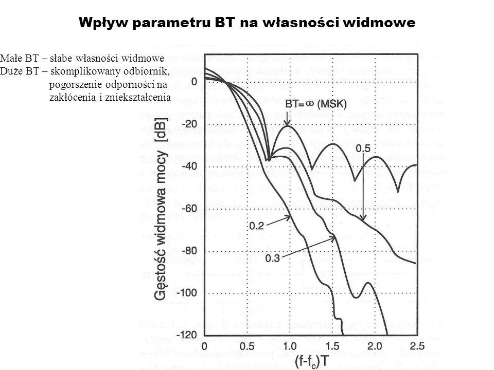 Wpływ parametru BT na własności widmowe Małe BT – słabe własności widmowe Duże BT – skomplikowany odbiornik, pogorszenie odporności na zakłócenia i zn