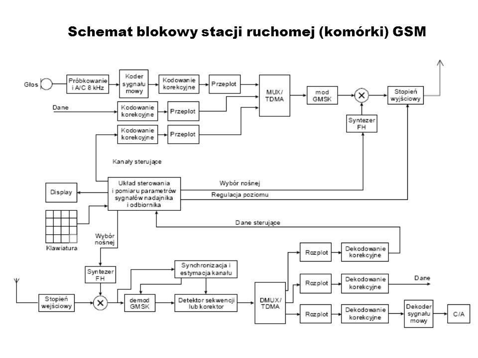 Schemat blokowy stacji ruchomej (komórki) GSM